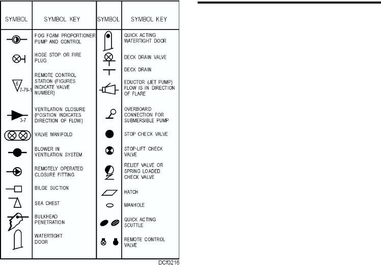 damage control diagram figure 2-16. some symbols used on damage control diagrams. 3 wire contactor control diagram