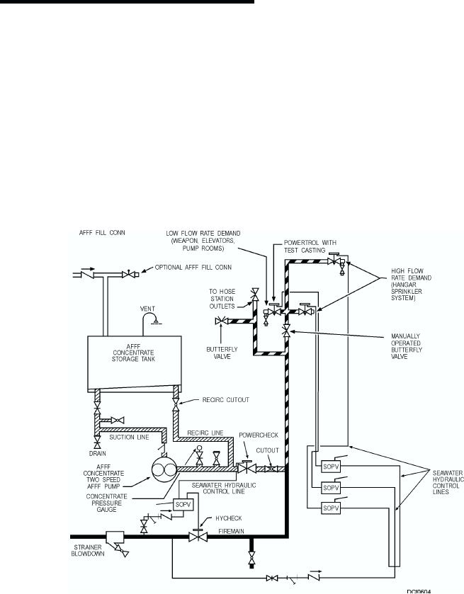 figure 6 4 typical two speed afff system rh engineeringtraining tpub com Afff System Sump Pumps Marine Corp Afff System