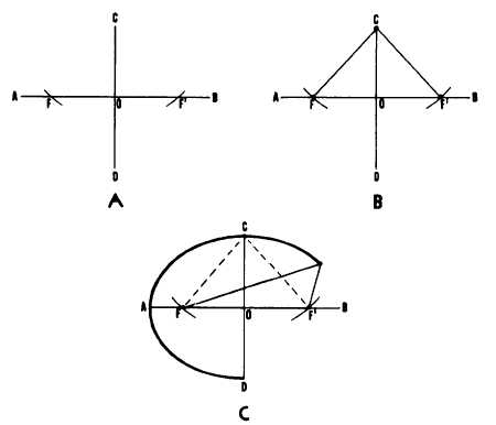 Ellipse by pin-and-string method