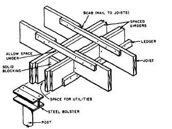 Floor Joist Support Girder on open web floor trusses