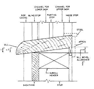 Figure 6 78 Sill Detail For A Double Hung Window