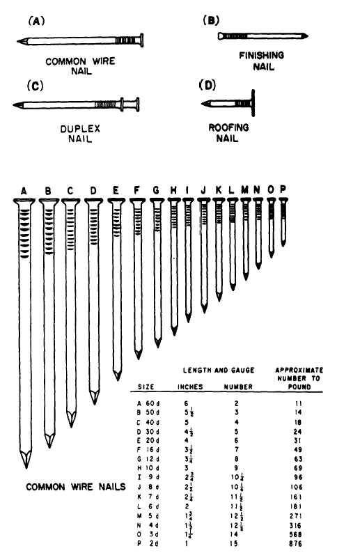 Figure 6-83.-Types and sizes of common wire nails and other nails.