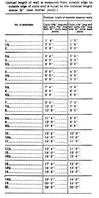 Table 7 2 Nominal Length Of Concrete Masonry Walls