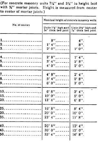 Table 7 2 Nominal Length Of Concrete Masonry Walls