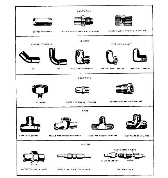 Figure 8 2 typical copper fittings for Types of plumbing pipes