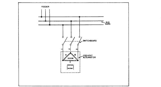 figure schematic diagram of a delta connected alternator wiring diagram of the three phase three wire distribution system in figure 9 2 figure 9 4 schematic diagram of a delta connected alternator