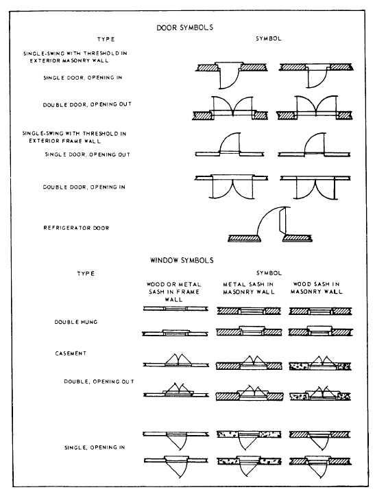 Figure 10 8 Architectural Symbols