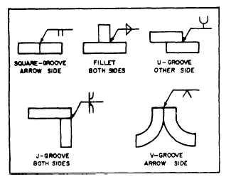 Figure 10 9 weld symbols figure 10 10 application of