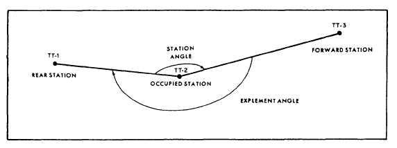 Edm Electronic Distance Measurement Pdf : Performing linear measurements