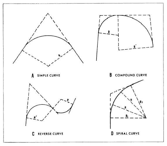 TYPES OF HORIZONTAL CURVES - 14070_238