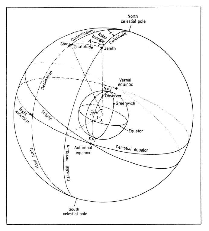 questions on celestial coordinate system On earth, one way to describe a location is with a coordinate system which is  fixed to the earth's surface  as with latitude, declination is measured away from  the celestial equator  their coordinates are provided in the questions above.