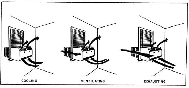 figure 4-8 window air conditioner