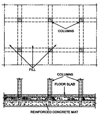 Figure 1 7 Wall And Column Foundations