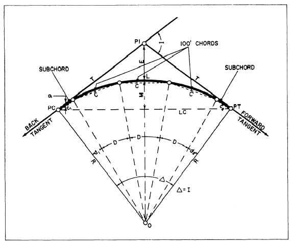 Figure elements of a horizontal curve