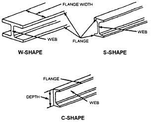Structural Steel Shapes 14071 29