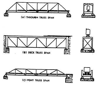 Bridge truss types a guide to dating and identifying bug