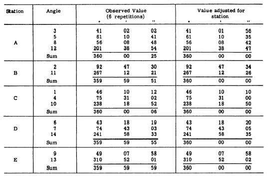 Edm Electronic Distance Measurement Pdf : Computations
