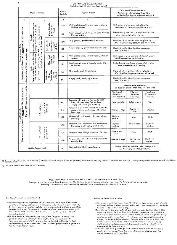 Soil classification table for Soil as a system