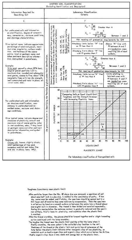 Table av 1 unified soil classification system continued for Soil description