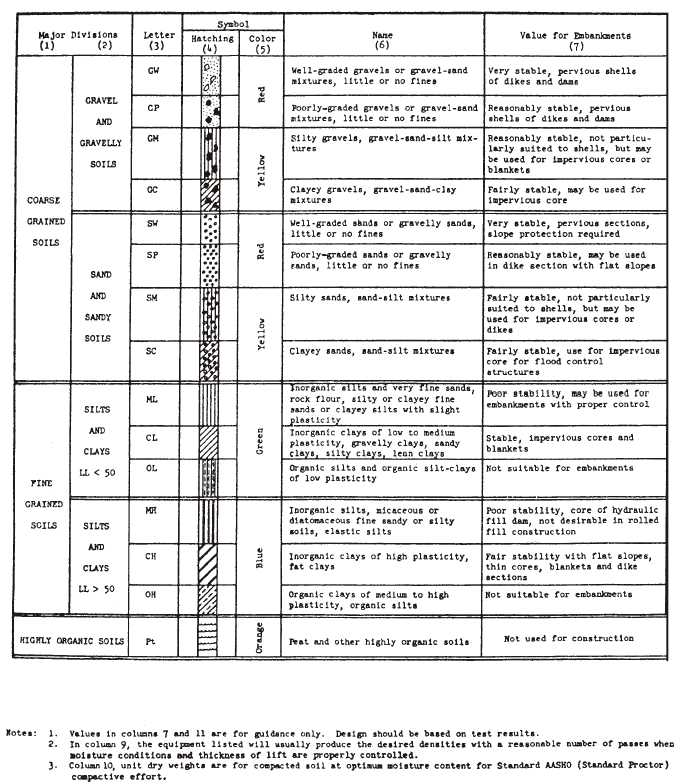 Construction soil classification chart for Soil description